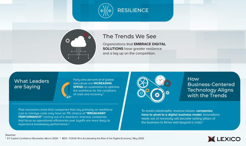 Trends point to organizations that embrace digital solutions have greater resilience and a leg up on the competition.